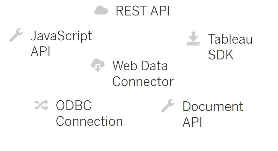 Tableau-Server-Integración-API
